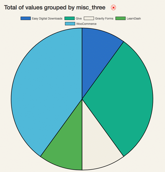 A pie chart created with EZData showing data gathered with a Caldera Forms survey