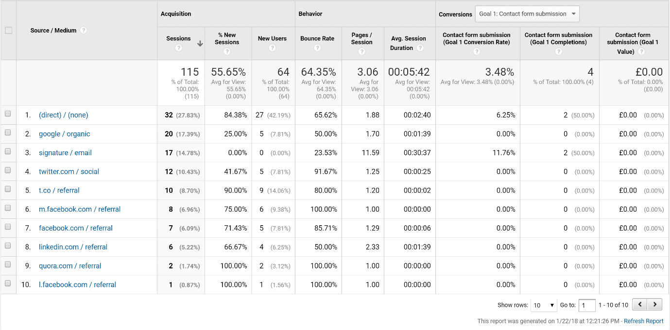 A screenshot of a Google Analytics acquisition report