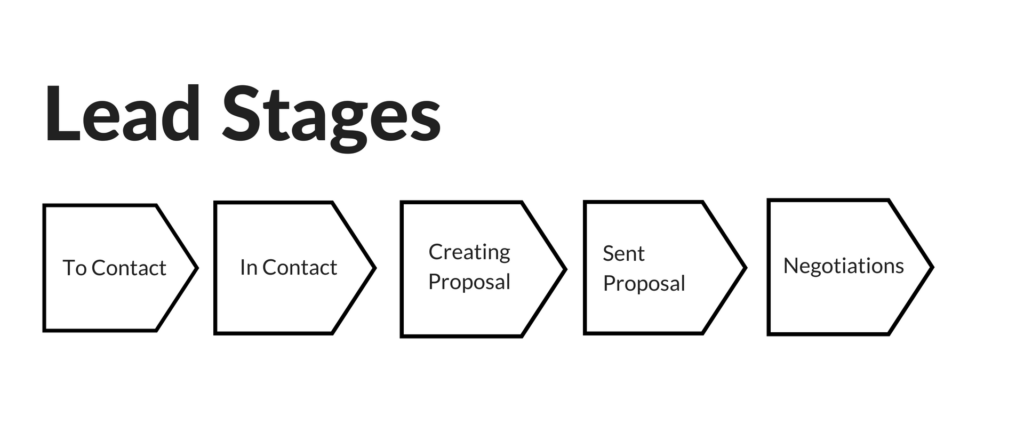 An illustration of 5 lead stages: To Contact, In Contact, Creating Proposal, Sent Proposal, and Negotiations.