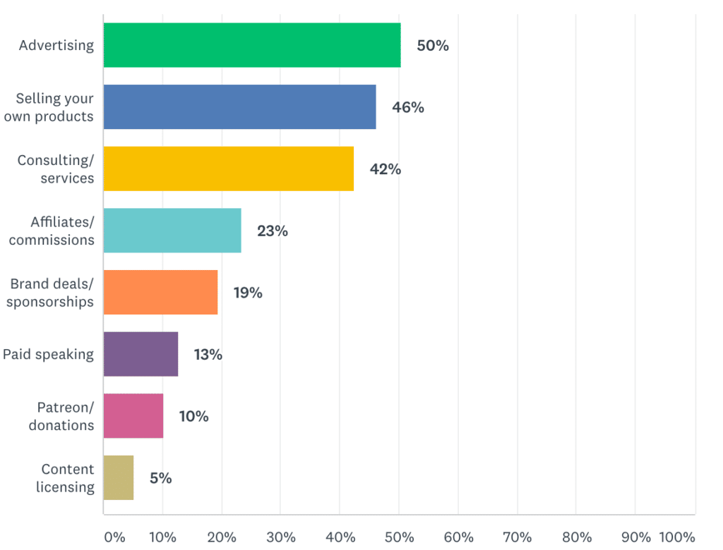 A graph showing bloggers' source of income by socialmediaexaminer.com